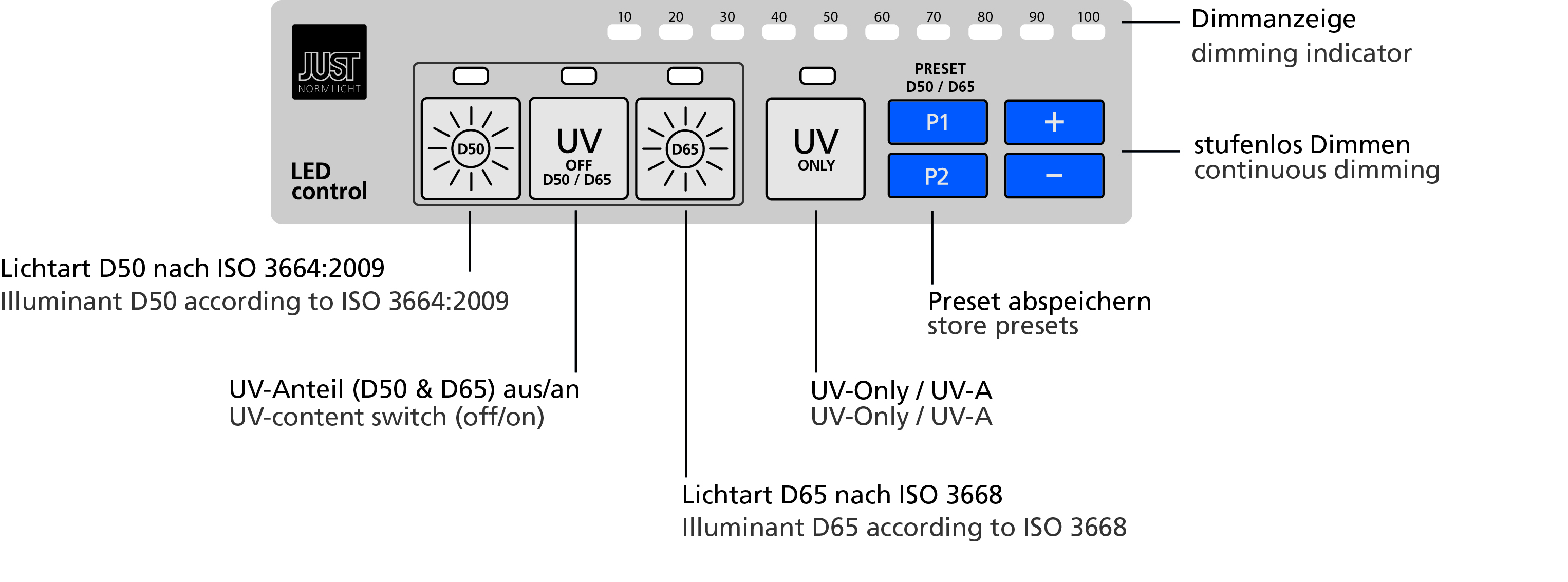 LED Upgrade System 6B